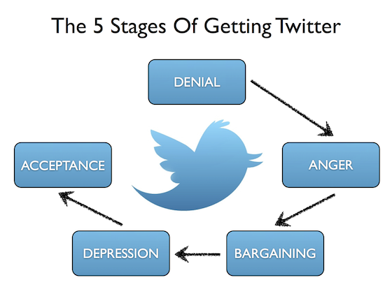 twitter5stages